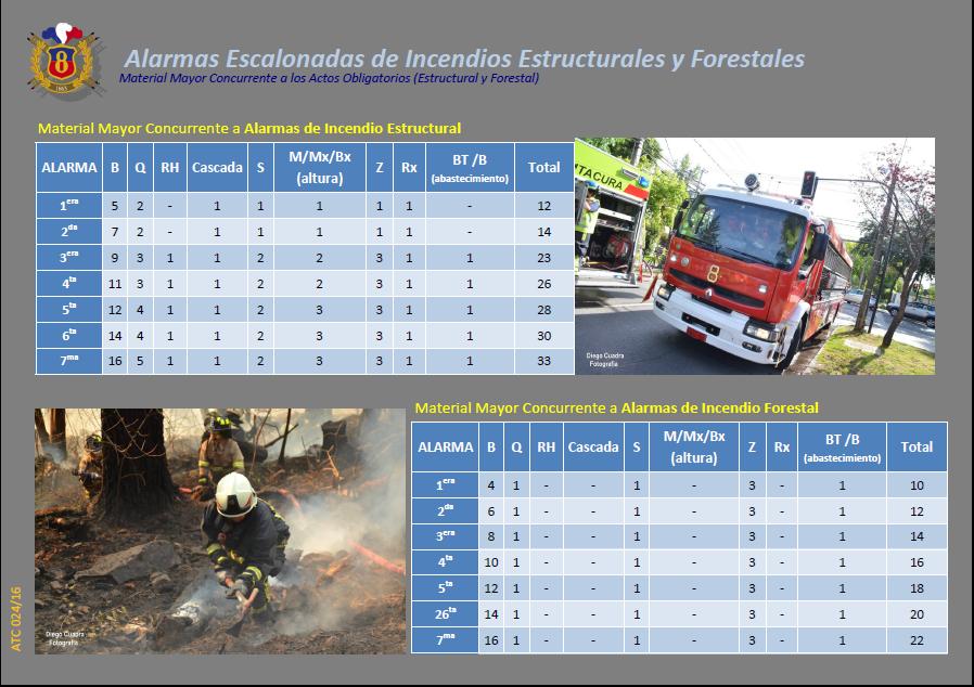 ATC 024 16 Alarmas Escalonadas de Incendios Estructurales y Forestales